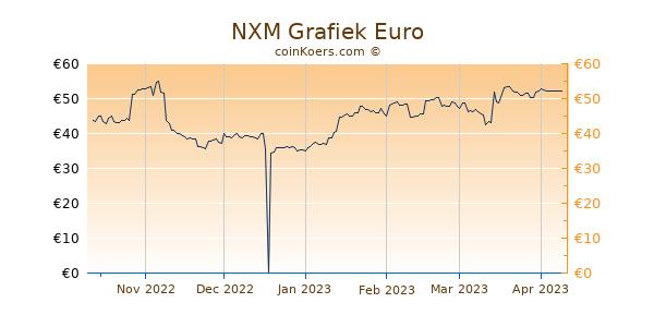 NXM Grafiek 6 Maanden