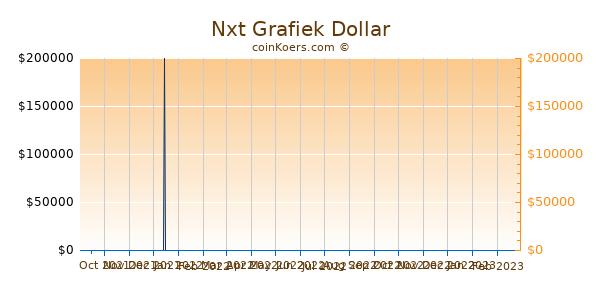 Nxt Grafiek 6 Maanden