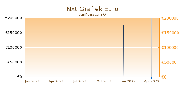 Nxt Grafiek 1 Jaar
