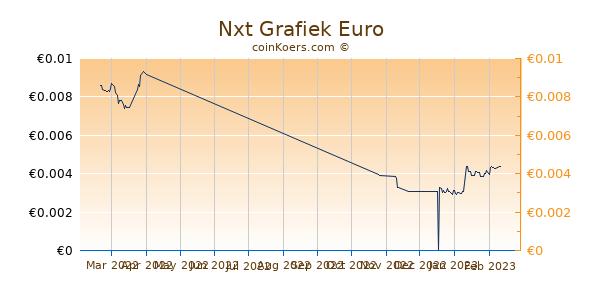 Nxt Grafiek 3 Maanden