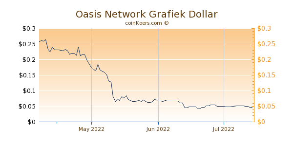 Oasis Network Chart 3 Monate