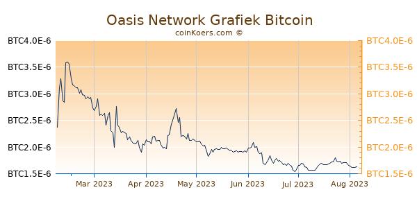 Oasis Network Grafiek 6 Maanden
