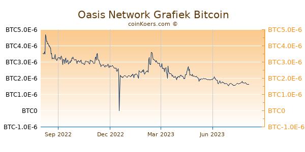 Oasis Network Grafiek 1 Jaar