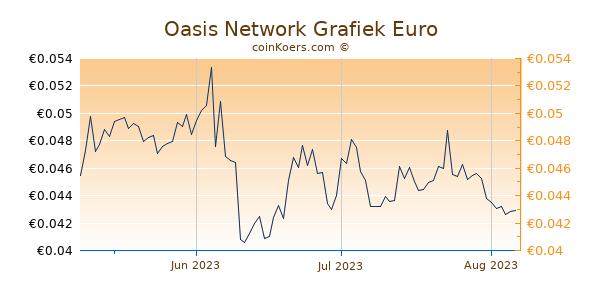 Oasis Network Grafiek 3 Maanden