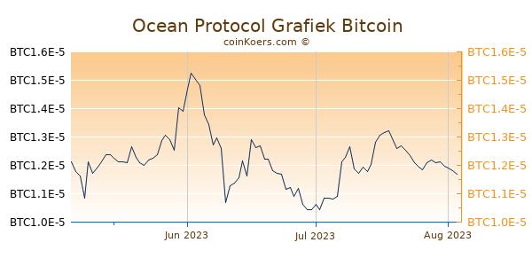 Ocean Protocol Grafiek 3 Maanden