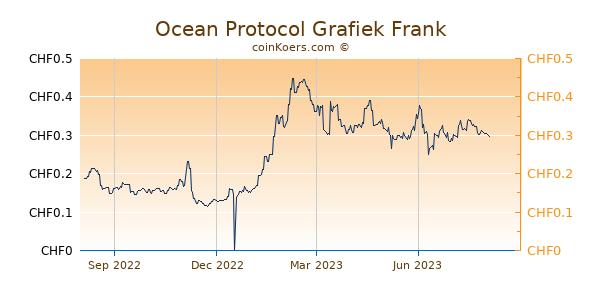 Ocean Protocol Grafiek 1 Jaar