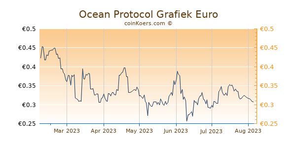Ocean Protocol Grafiek 6 Maanden
