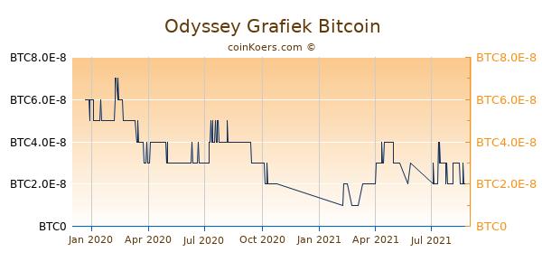 Odyssey Grafiek 1 Jaar