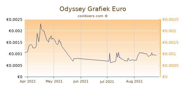 Odyssey Grafiek 3 Maanden