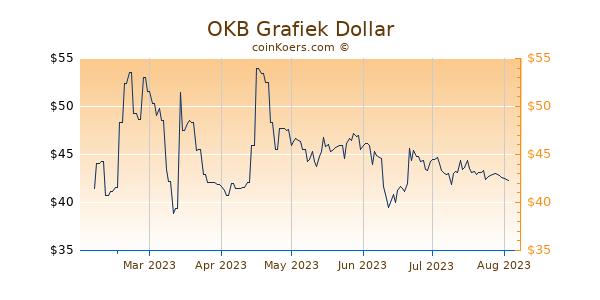 OKB Grafiek 6 Maanden