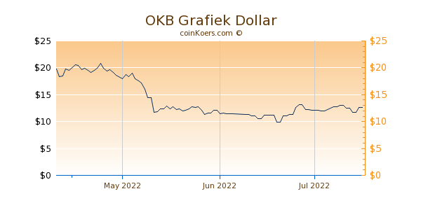 OKB Chart 3 Monate