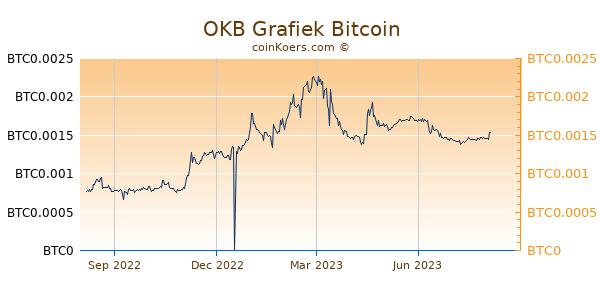 OKB Grafiek 1 Jaar