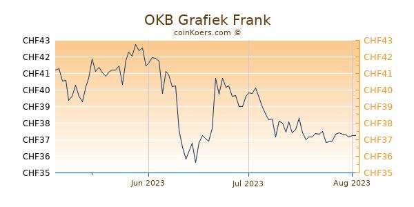 OKB Grafiek 3 Maanden