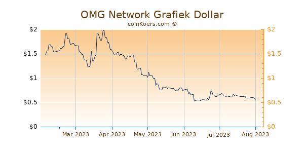 OMG Network Grafiek 6 Maanden