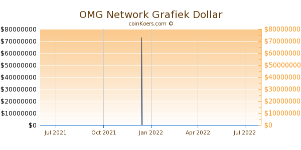 OMG Network Grafiek 1 Jaar