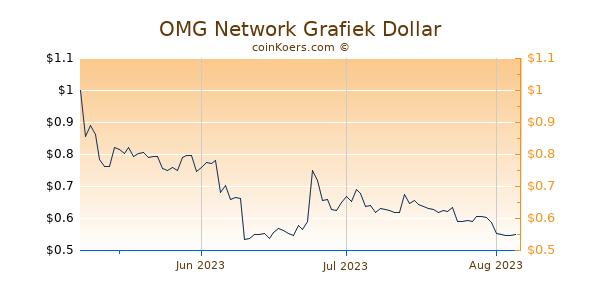 OMG Network Chart 3 Monate