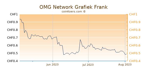 OMG Network Grafiek 3 Maanden