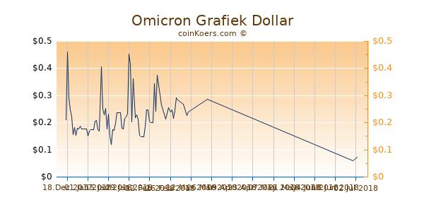 Omicron Chart 3 Monate