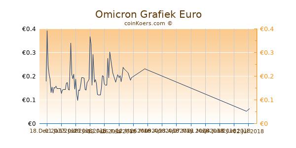 Omicron Grafiek 3 Maanden
