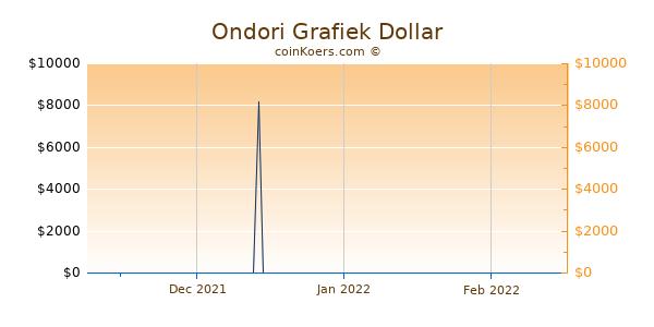 Ondori Chart 3 Monate