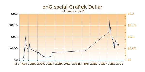 onG.social Chart 3 Monate
