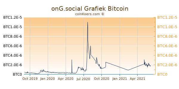 onG.social Grafiek 1 Jaar