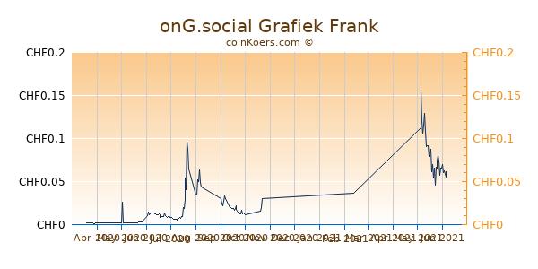 onG.social Grafiek 6 Maanden