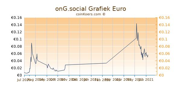 onG.social Grafiek 3 Maanden