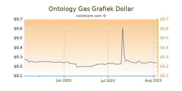 Ontology Gas Chart 3 Monate