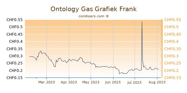 Ontology Gas Grafiek 6 Maanden