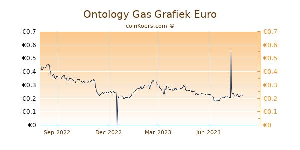 Ontology Gas Grafiek 1 Jaar