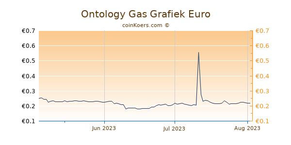 Ontology Gas Grafiek 3 Maanden