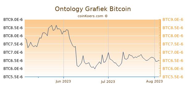 Ontology Grafiek 3 Maanden
