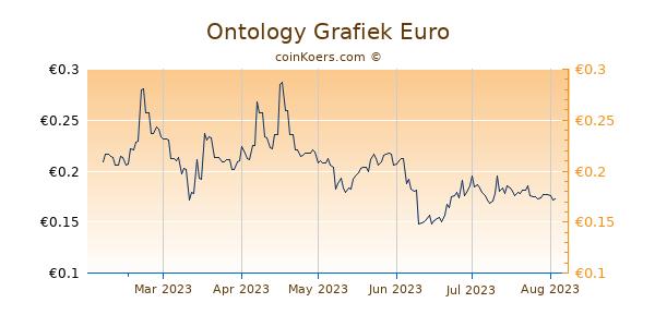 Ontology Grafiek 6 Maanden