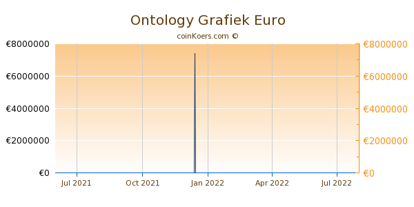 Ontology Grafiek 1 Jaar