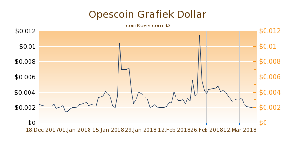 Opescoin Chart 3 Monate