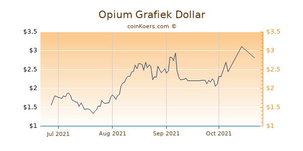 Opium Chart 3 Monate
