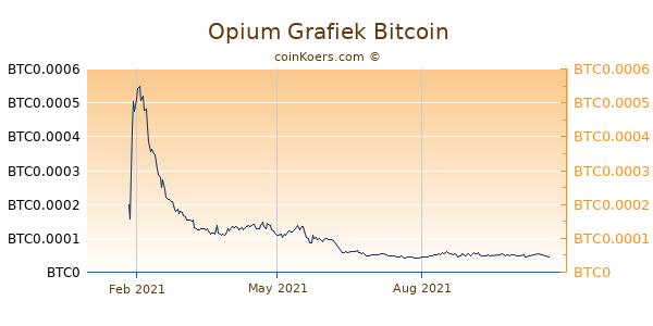 Opium Grafiek 1 Jaar