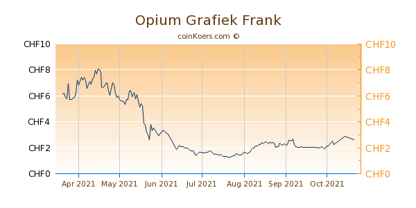 Opium Grafiek 6 Maanden