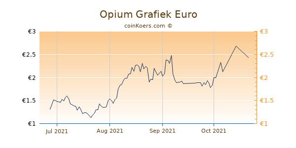 Opium Grafiek 3 Maanden