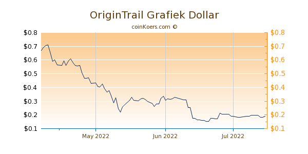 OriginTrail Chart 3 Monate