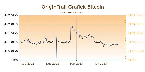OriginTrail Grafiek 1 Jaar