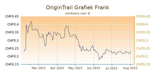 OriginTrail Grafiek 6 Maanden