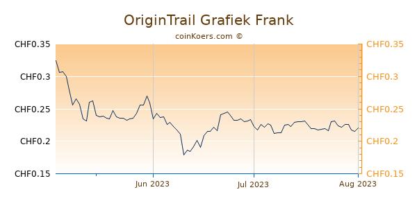 OriginTrail Grafiek 3 Maanden
