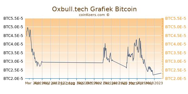 Oxbull.tech Grafiek 6 Maanden