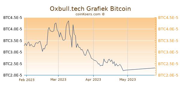 Oxbull.tech Grafiek 3 Maanden