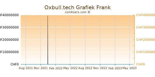 Oxbull.tech Grafiek 1 Jaar
