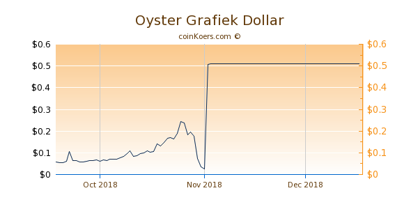 Oyster Chart 3 Monate