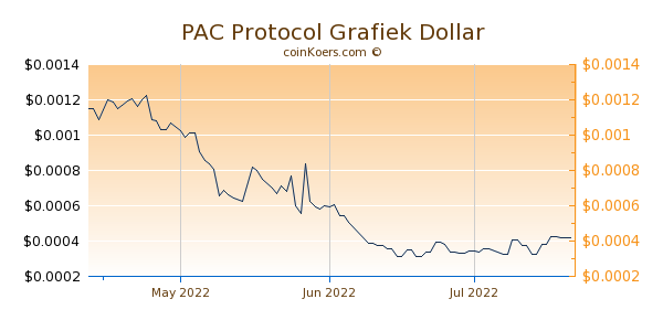 PAC Protocol Chart 3 Monate