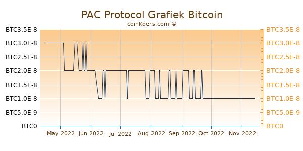 PAC Protocol Grafiek 6 Maanden